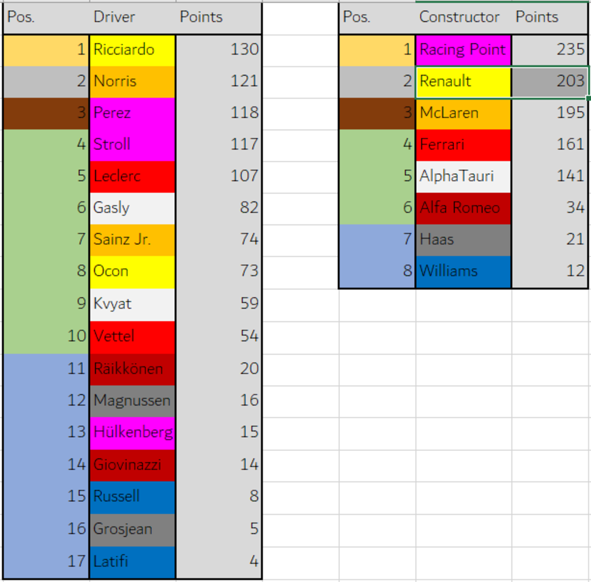 2020 Formula 1.5 Standings After Russian Grand Prix. join list: Motorsports (192 subs)Mention History.. Damn i hoped haas wouöd be better this season but how it looks they wont be there for much longer