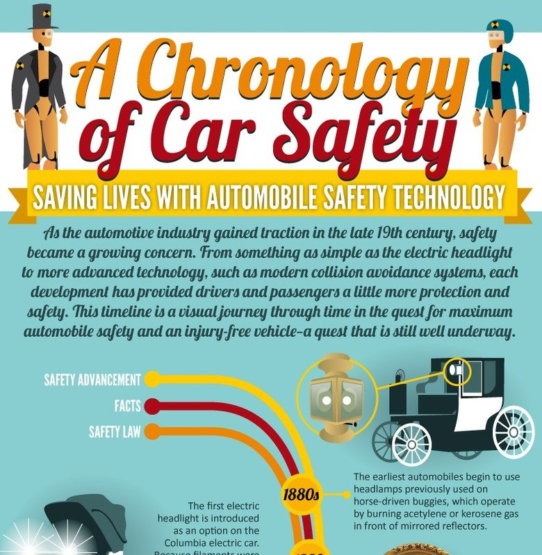 A Chronology of Car Safety. A visual history and timeline of car safety features, laws, facts and advancements from the very beginning of the history of the aut