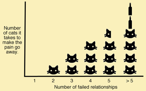 Accurate.. Not mine. Please feel free to post cat related material.. Number of cats it takes to mare the pain go away. Number of failed relationships. haha 3 and a half cats