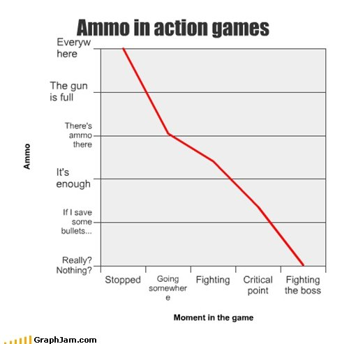 Ammo in action games. . Everyw here The gun is full There' s ammo there ebough If I saw some Really'? Nothing'? Stopped Fighting Critical Fighting point the was