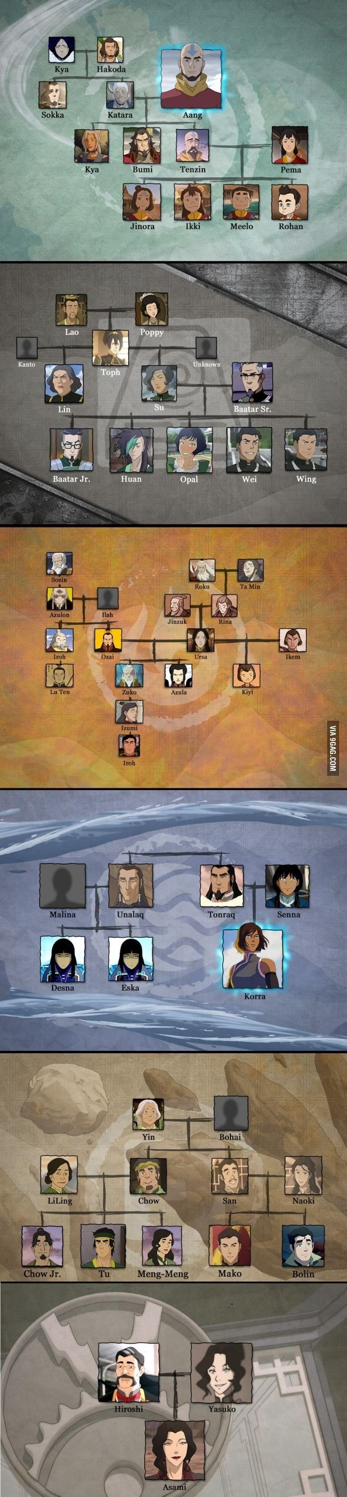 avatar family treea. .. Wait, Roku was Zuko's great-grandfather? That's kinda cool. Wonder if Aang ever found out.