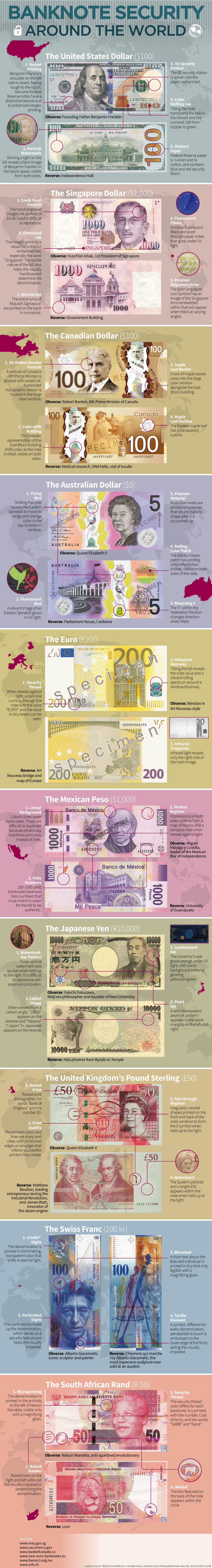 Banknote Security Features From Around the World. I wonder what country has the most sophisticated technology! Source: .. Why does the Swiss Franc have aliens on it?