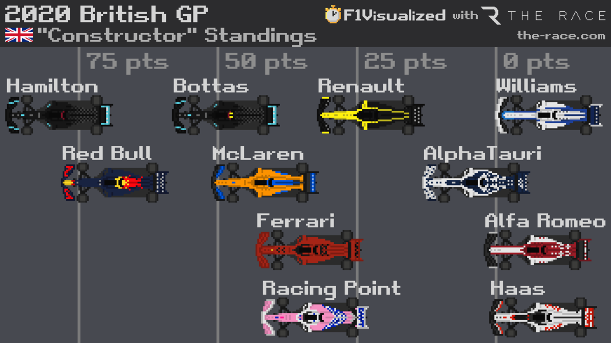 """Constructor"" Standings after British Grand Prix. join list: Motorsports (188 subs)Mention History."