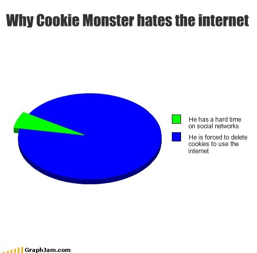 cookie monster. . I He has a hard time on social networks I He is forced to delete elegies to use the internet