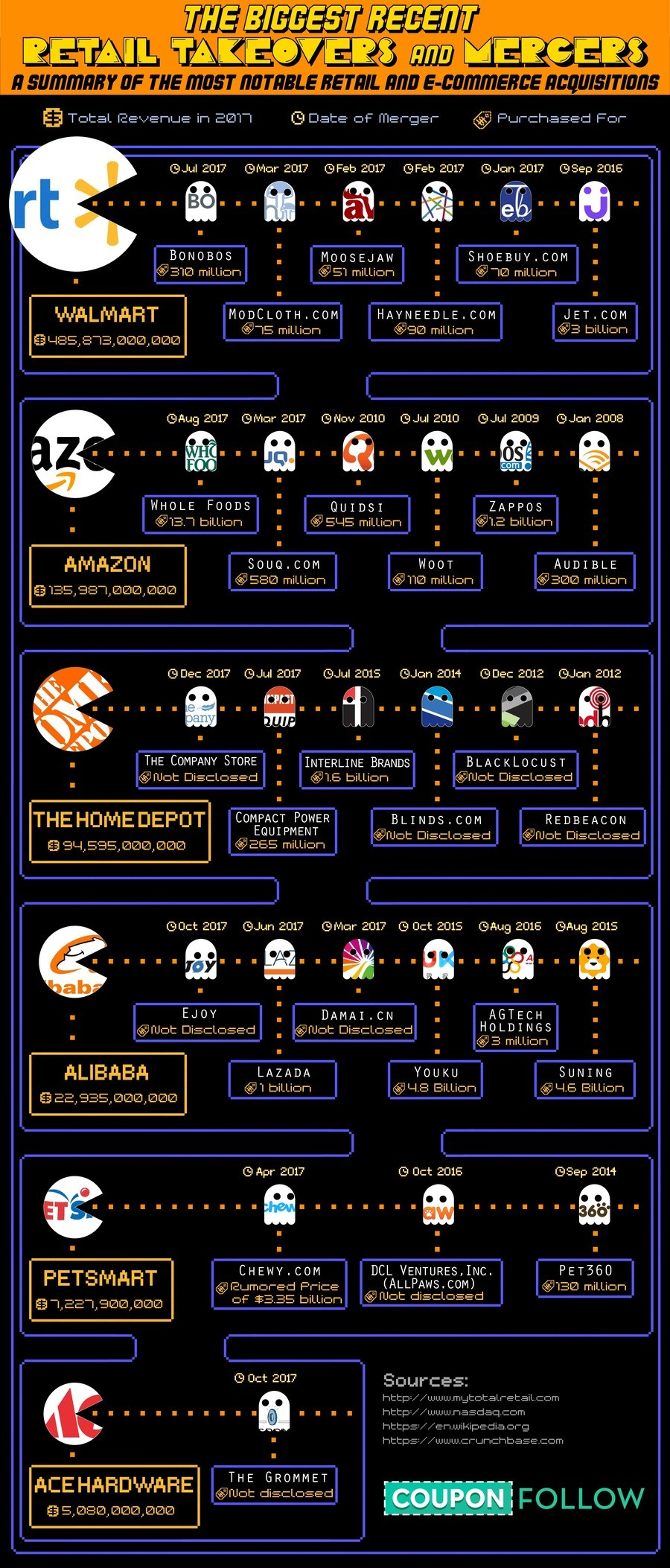 Corporations are like Pac-Man. Waka waka Walmart is taking over the world. Also, Amazon, slow your roll. What happens when these companies stop being blue and s