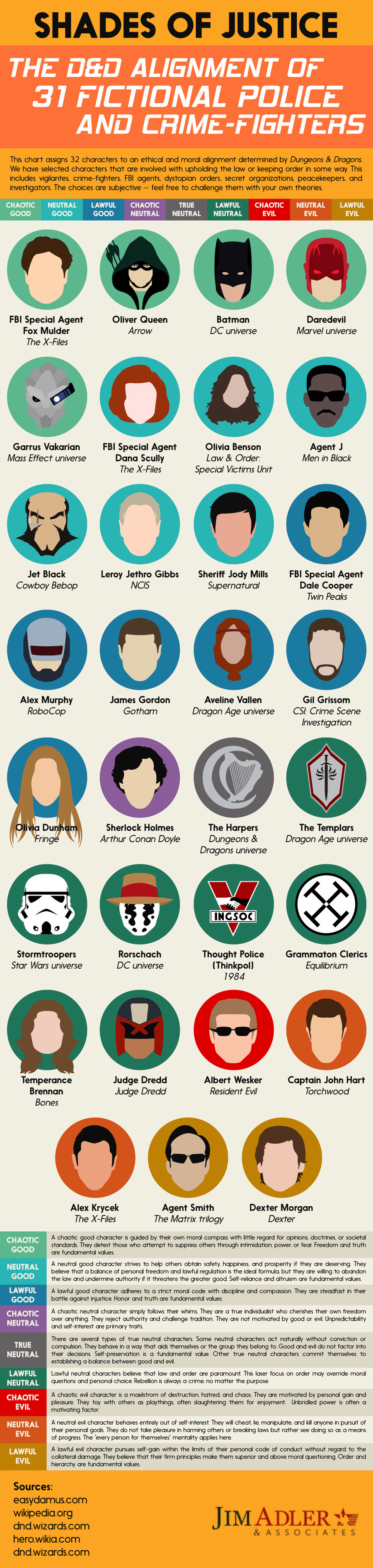 D&D Alignments of 31 Fictional Police. Agree or disagree?. littest DEAD ALIGNMENT BF IA' I FIE TRINAL POLICE llc NEUTRAL LAWFUL CHAO' llc mu: LAWFUL anon: NEUTR