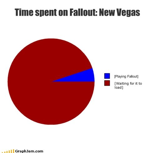 """Fallout: New Vegas. zzzzz.... HIE SHE""""! (ltot : HEW """"BEES I  I (Waiting Writ to load]. Load times can be a bitch on those games. And on Fallout 3 and Oblivion. It's a lot of stuff to load, so I guess it's ok. If you're on Xbox/PS3, just download t"""