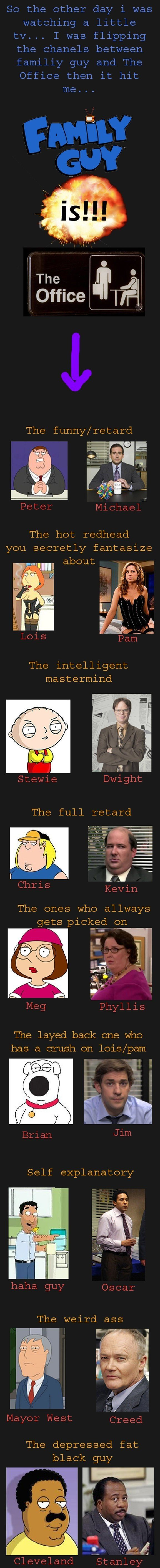 Family Guy vs. The Office. haven't seen it on here sorry if repost not a OC. The funny/ retard The hot redhead you secretly fantasize about The intelligent mast