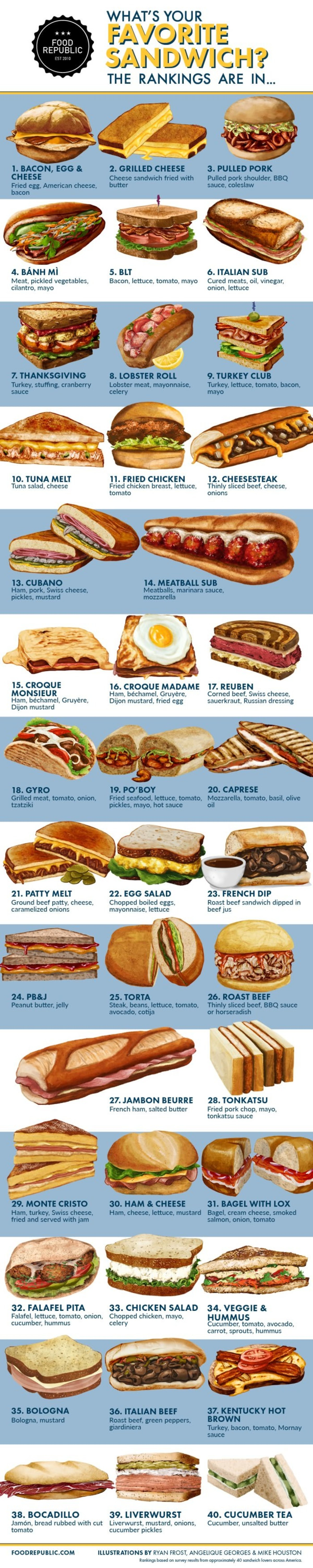 Favorite Sandwich. Which sandwich is your favorite?.. Your sample size, was 40 people. 40!? right off the tip of my dickComment edited at .