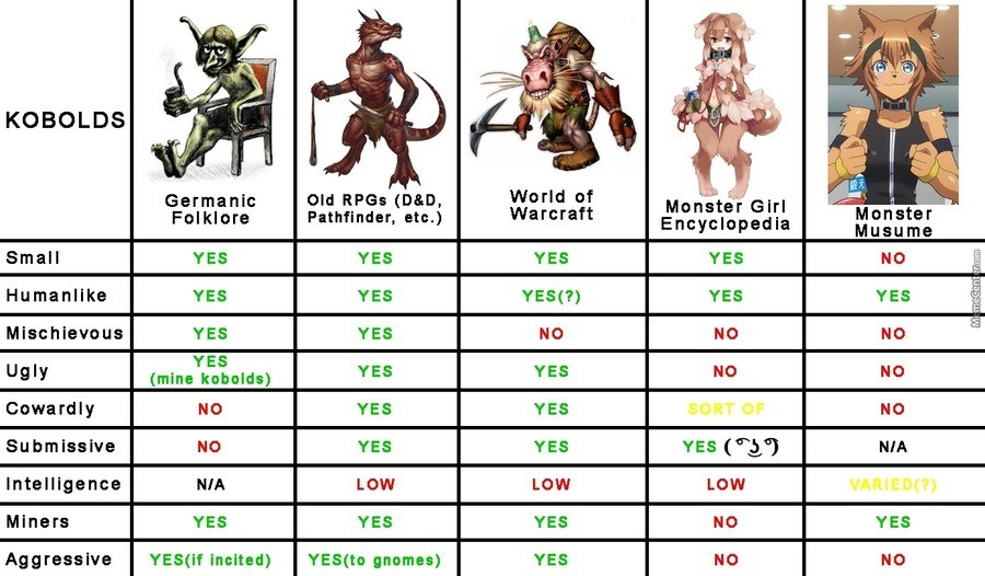 Kobold Types. join list: DnDStuff (1409 subs)Mention History join list:. Except... Dnd Kobolds have the same int stats as humans.