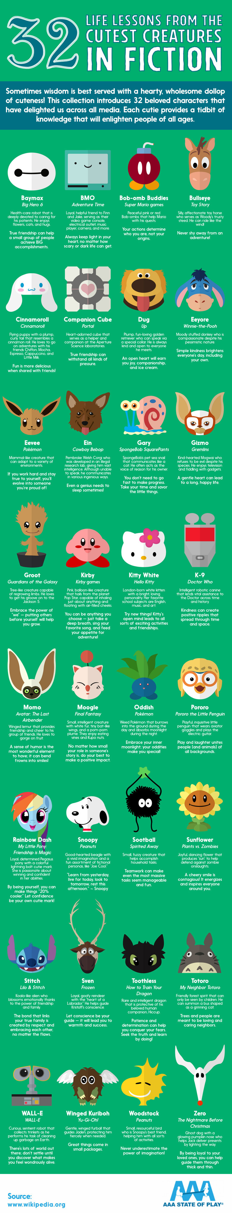 Life Lessons From 32 Cute Characters. Who is the cutest of them all!? Original source: .. everything here is a super cutsie companion character filled with love and affection except the companion cube. The companion cube is a box with a heart on it t