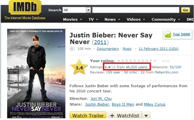 Made my day. Seems like the world isn't completely lost, only 0.4/10 lost.. There is still hope left... Earth H — E Justin Bieber: Never Say mi Never (2011) La,