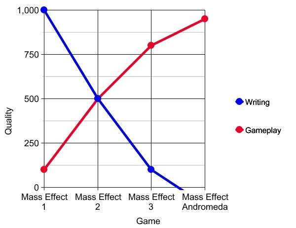 Mass Effect over the years. Essentially, what happened. I'm enjoying the trial immensly and can't wait for more even despite the bad facial animations. Gameplay