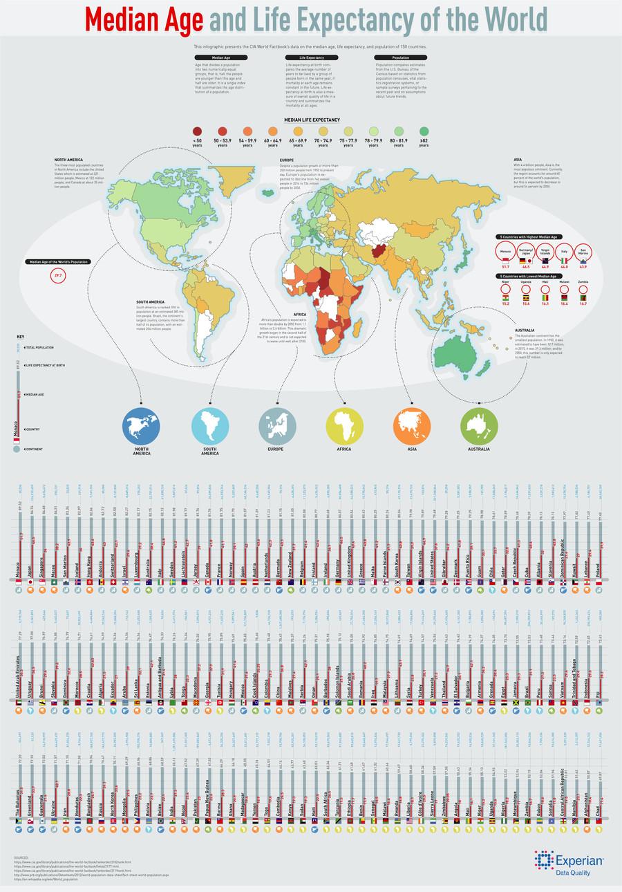 Median Age/Life Expectancy of the World. . Median Age and Life Expectancy of the World Us OOBOOF t man that mm mm mm .! m 066 0500000060 sperman we cum,