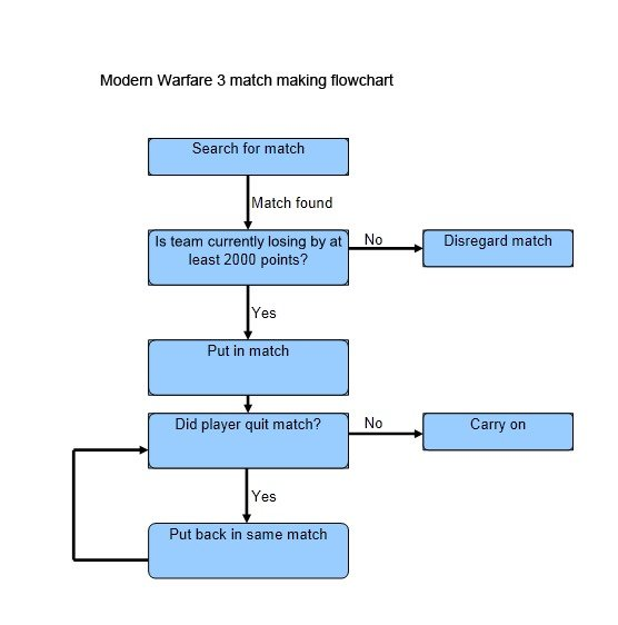 MW3 Matchmaking. The best part is that it's 100% true.. Modem Warfare 3 match making totalt: hart Match found