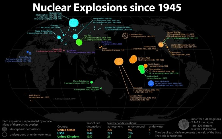 Nuclear Explosions. Enlarge in order to read. Nuclear Explosions since 1945 Novaya / a as stratospheric tests 3 , 1955 1961 133 underground tests, 1964 we Test