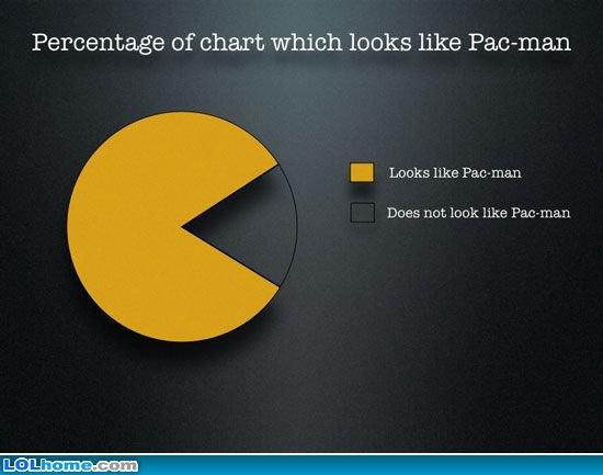 PacMan pie chart. . Percentage of ehard which leeks like Packman Looks like Does not look like heiman
