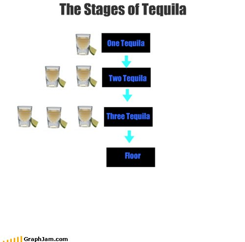 Stages of Tequila. Don't forget to thumb! love y'all. THE 513985 'I'. after three tequillas -> floor? wtf.... are you ten or what?