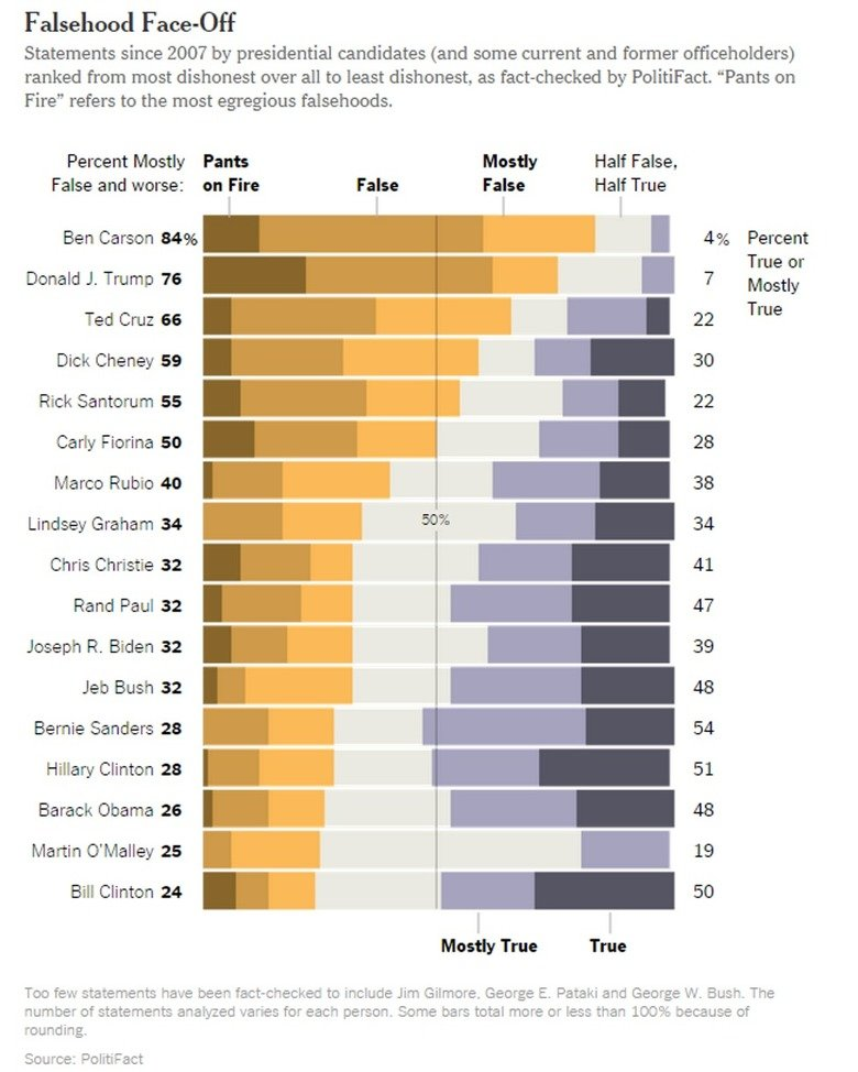 Stump the Trump. Seems about right. Falsehood Statements since 2007 by presidential candidates (and some current and former officeholders) ranked from most dish