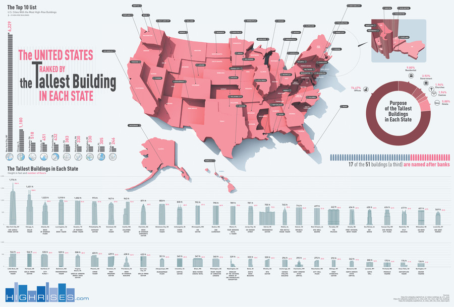 Tallest Buildings by State. I don't know why there's 4 of these here... The United States Ranked by the Tallest Building in Each State Sauce-o-matic: . The he i