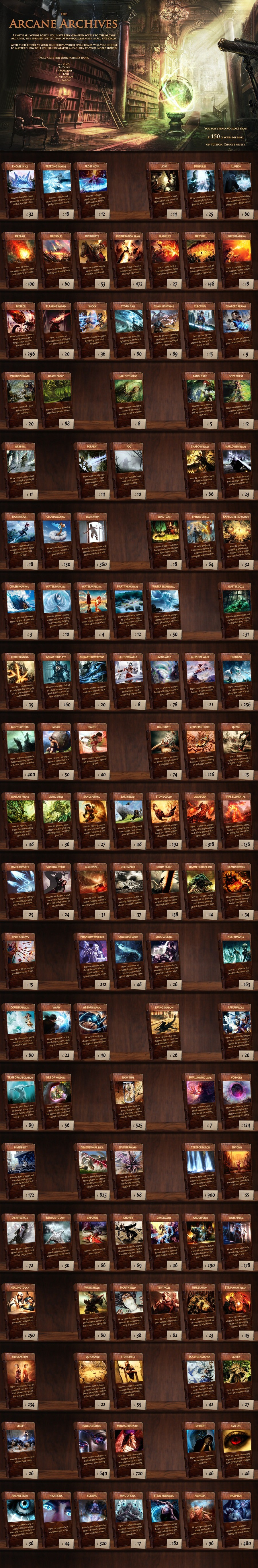 The Arcane Archives CYOA. If you can't see it, click the image or right click and select open image in a new tab... I rolled a six, became son of a king, though this was going to be super easy, first couple hundred books were like 25 at most, then you go on and the start gett