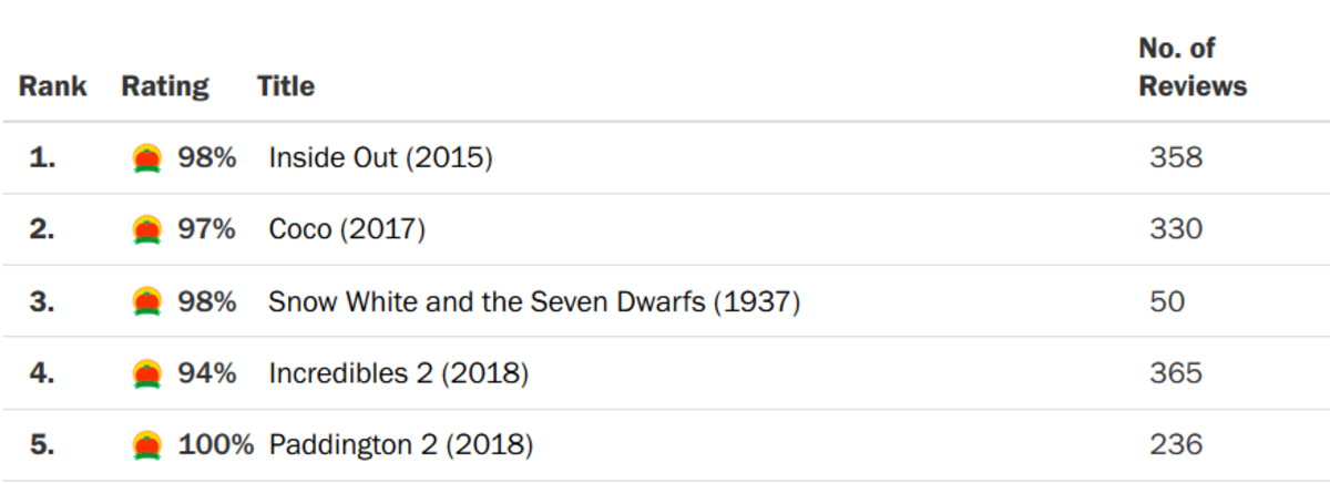 The best animated film. Was looking for a movie to watch, found a rottentomatoes top 100 animated films list. Paddington 2 got a 100% How? Why?! Has anyone seen