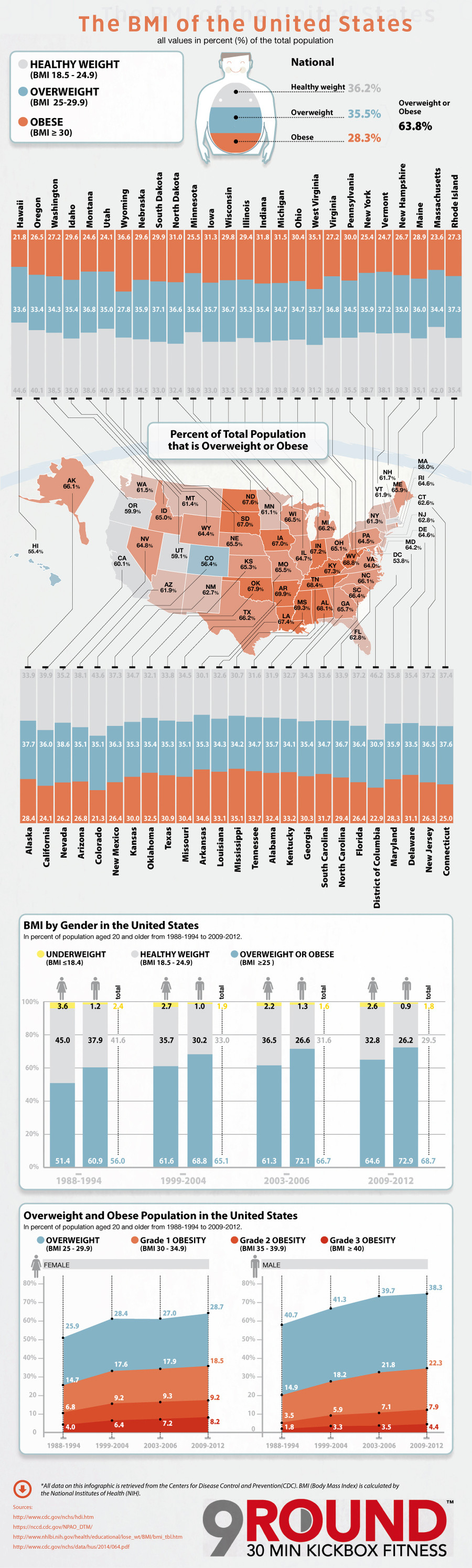 The BMI of the United States. How fat is your state? bmioftheunited_states. The BMI of the United States all values in percent (%) the total population HEALTHY