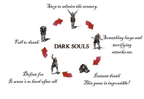 """The Dark Souls Experience. Git. Eels fiero mi DARK was """" Tallies arm: A """"hm ' """" """" ahurr 'E prune it Grasscity If"""