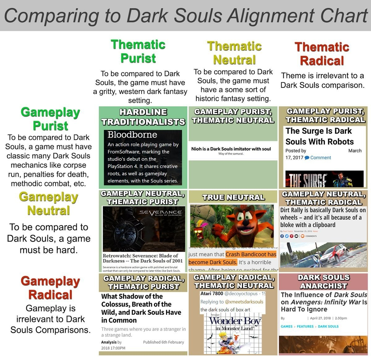 The Dark Souls of alignment charts. . Thematic Thematic Thematic Wrist Neutral Radical To be o: impared to Dark To be compared to Dark Theme is irrelevant to a