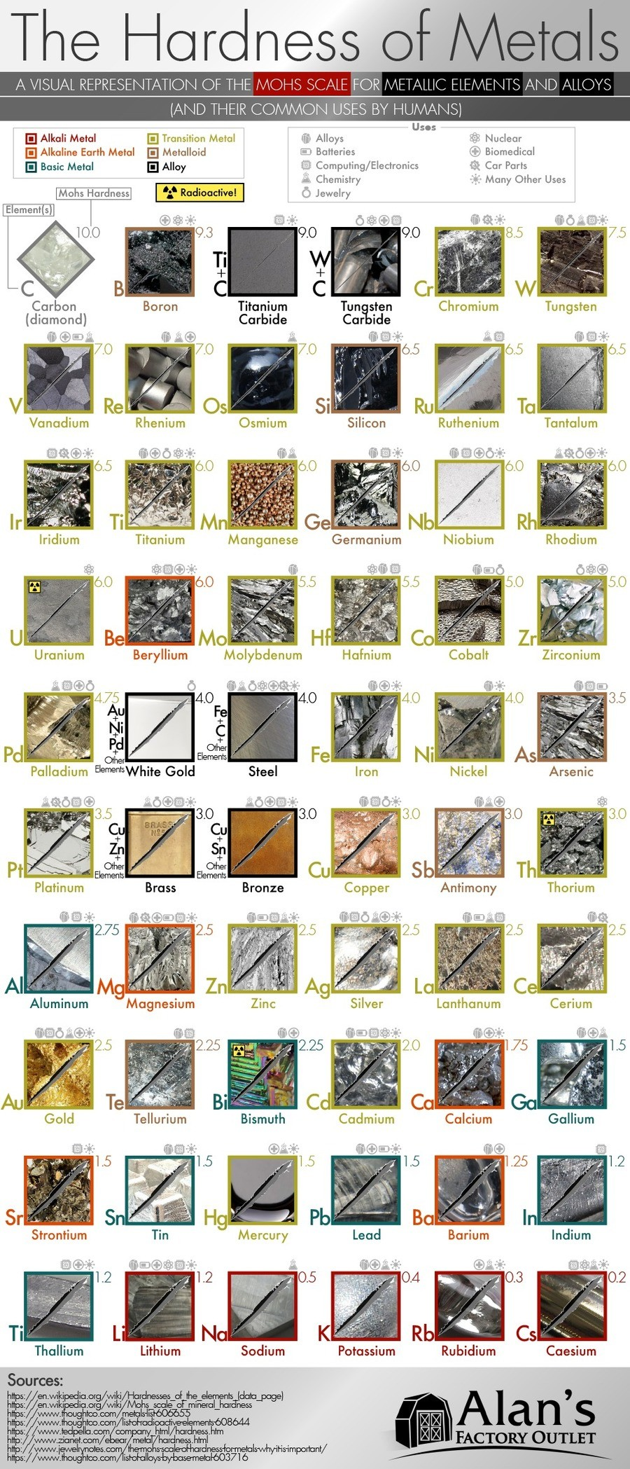 The Hardness of Metal. Different types of metal alloys and metallic elements that are used by humans by what they're used for and their Mohs hardness. Source: .