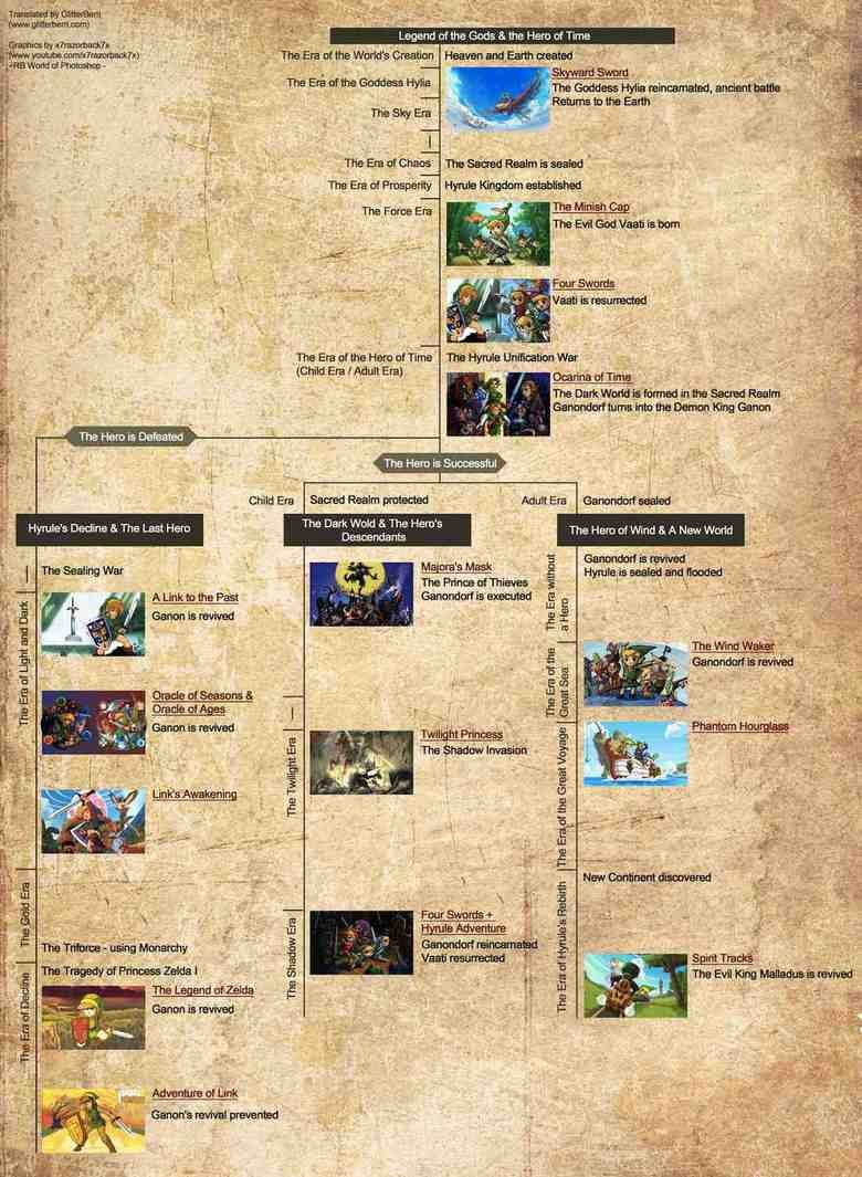 The Legend of Zelda Timeline explained. Time line for all the games of The legend of zelda. ibit/ / tutsi The Dark Wold E. The Hero' s. I still don't get it If the hero of time is defeated how come ganon needs to be revived? I mean if the hero of time is defeated then ganon should be alive shoul