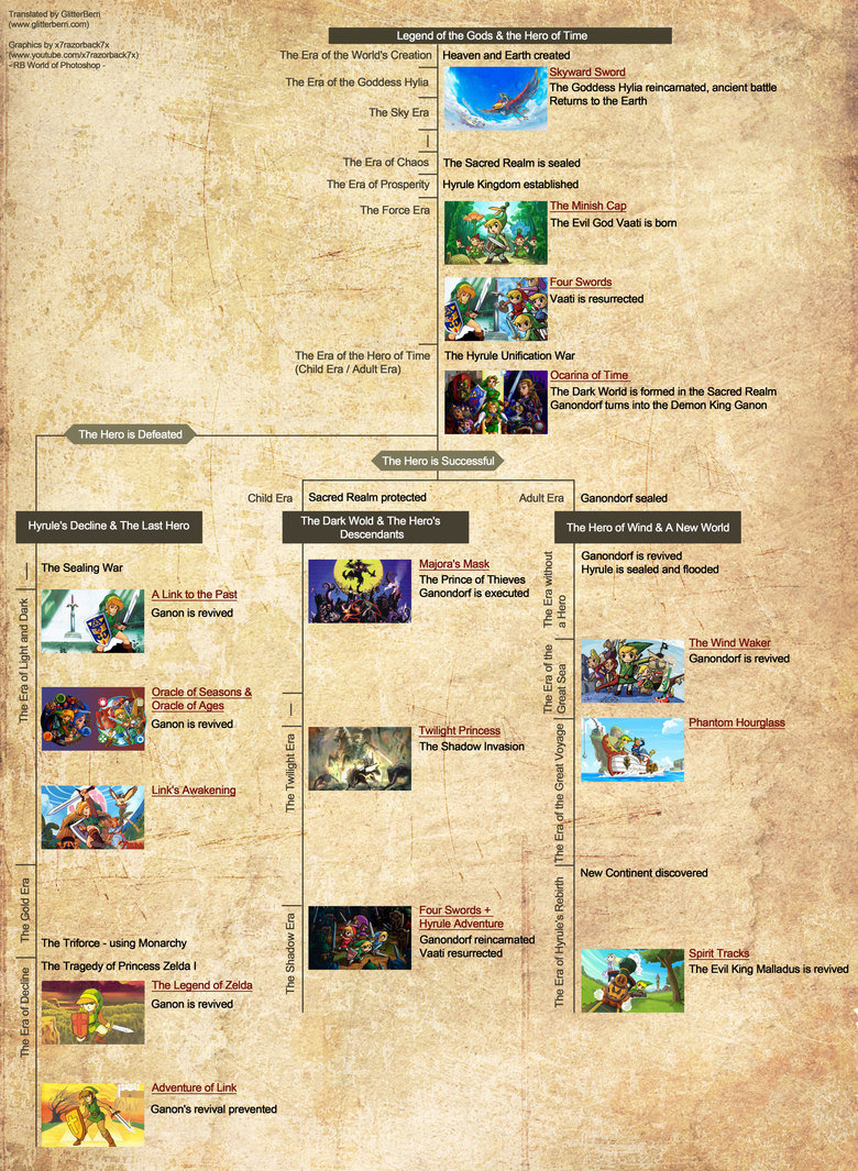 The Legend of Zelda timeline. I don't know how many of you may or may not have seen this already. It's the official timeline for the Legend of Zelda series I do