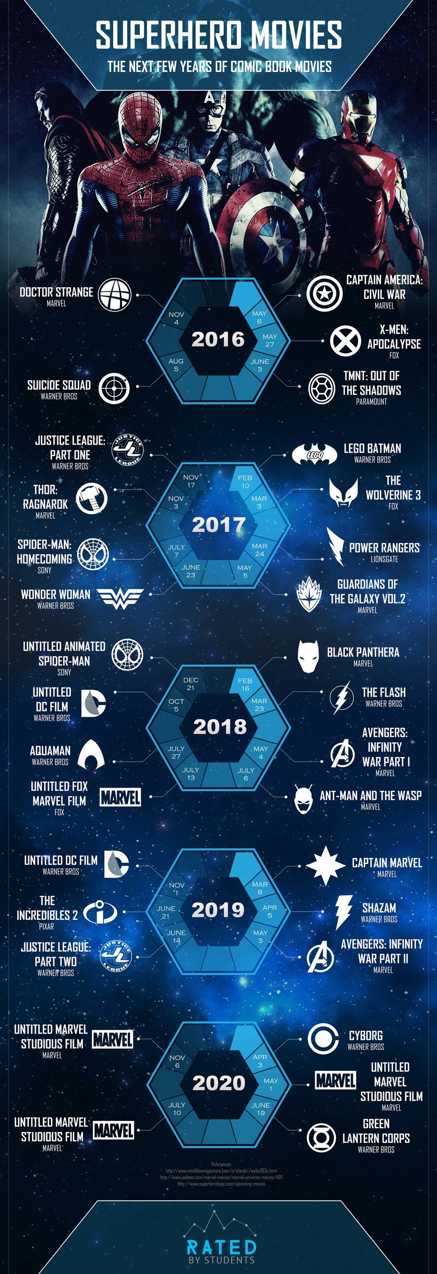 The most awaited superhero movies. Do you like comic book movies? There will be a lot of them in the next few years (more than 30, actually). Here you can check