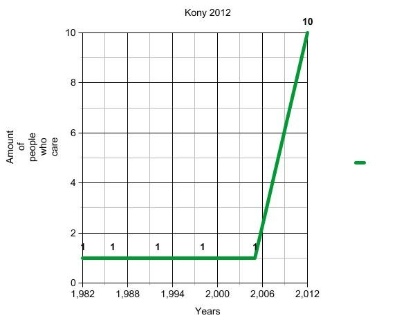 The Truth. It hurts doesn't it And yea its a graph. Deal with it. care Hang 2012 Hanna Yeats 2, 006