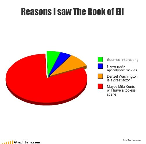 """The Book of Eli. This is pretty self explanatory. I """"Ill Bettah at Eli Seemed interesting I love past- apocalyptic movies Denzel Washington is a great armor May"""