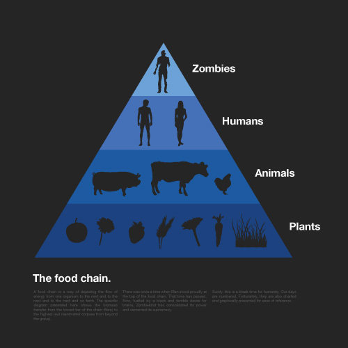 The NEW Food Chain. Found it online somewhere!. Zombies Humans Animals Plants The food chain.. That would be like combining the movies Zombie and The Happening!