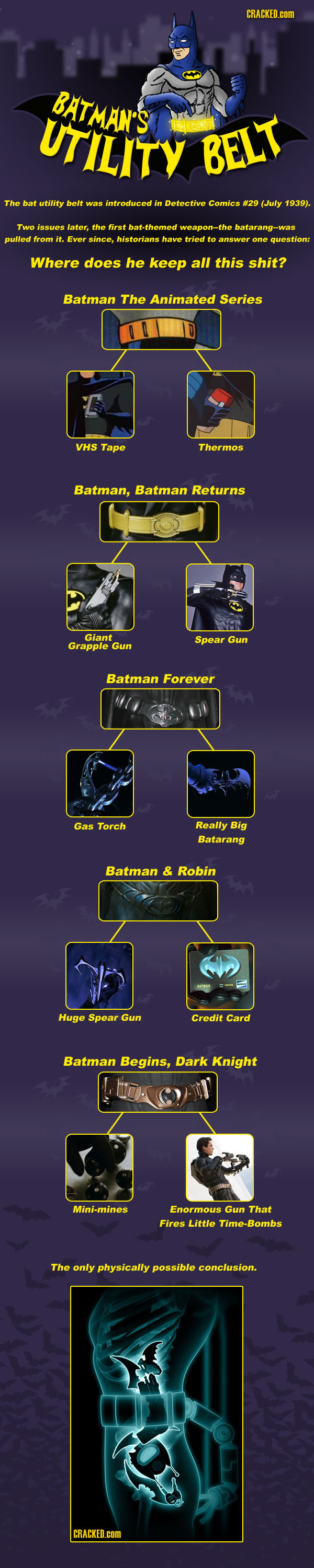 The Batbelt Explained. Of course it makes sense! Also, check out the series I am trying to make . The bat utility hen was introduced in Detective Comics #29 (du