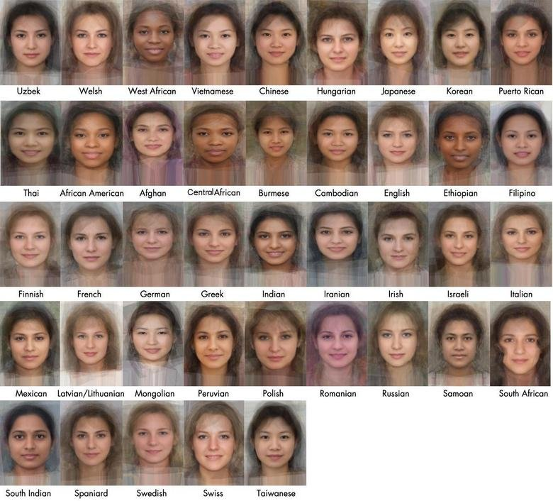 The average face of women across the wor. . Weisse West African Vietnamese Chinese Hungarian Japanese Huerta mean Thai African American ! ' ' lrl' Burmese ''/ ,