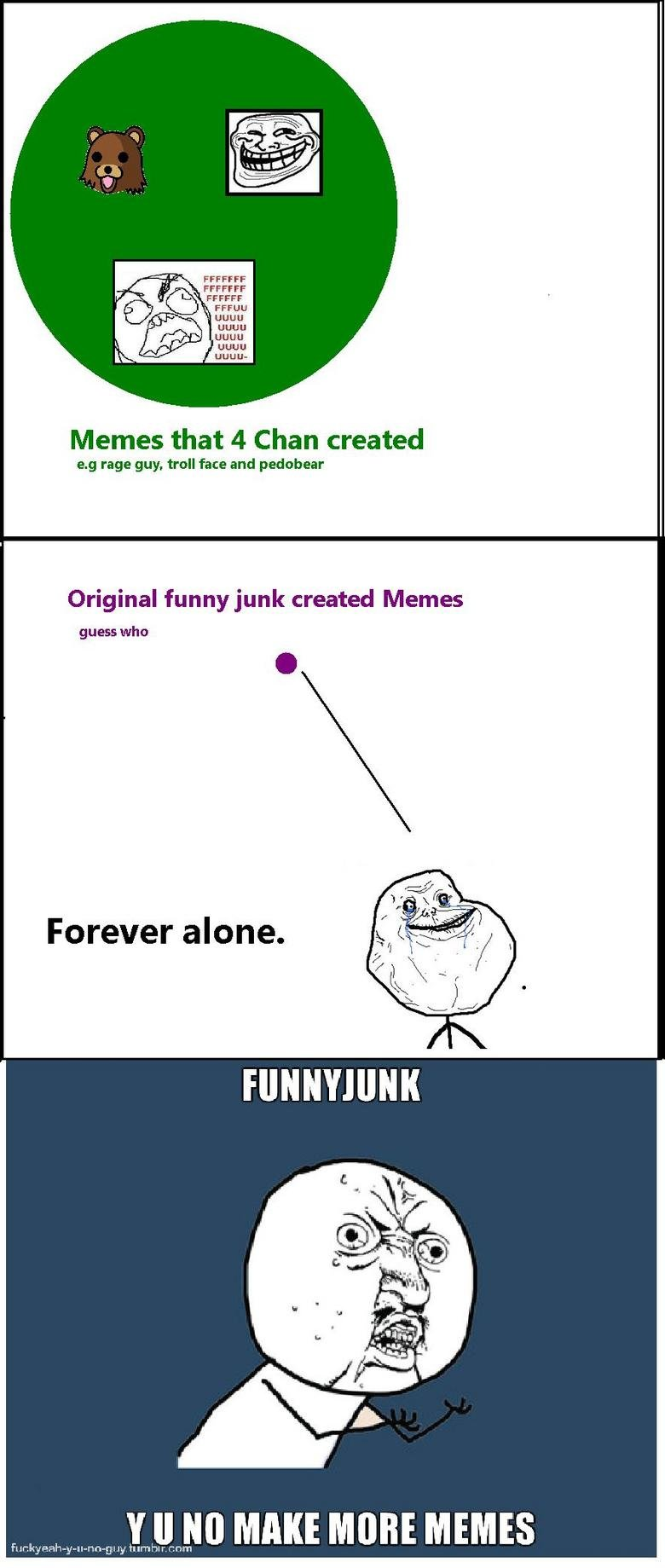 the truth. i made this a while bak it might be different now. Memes that 4 Chan created rage guy, troll face and pedabear Original funny junk created Memes gues