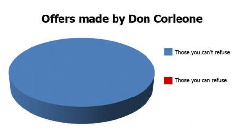 The Don. . Offers made by Don Carfaysage