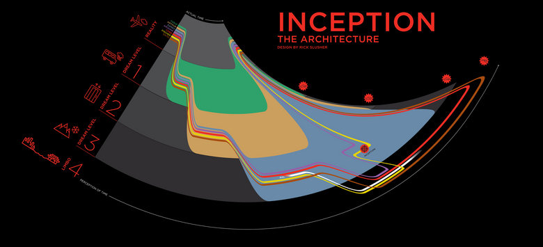 The Architecture of Inception. A dream within a dream.... INCEPTION THE ARCHITECTURE ttr