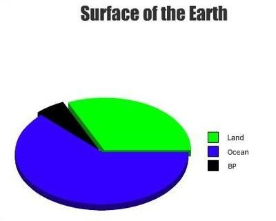 The most true chart of all time.. You know it.. at the Earth III. but they said they were sorry XD
