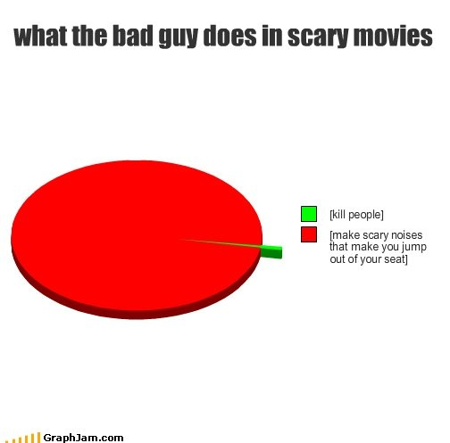 the truth. you know its true. I  I . Nothing says funny like a graph or chart