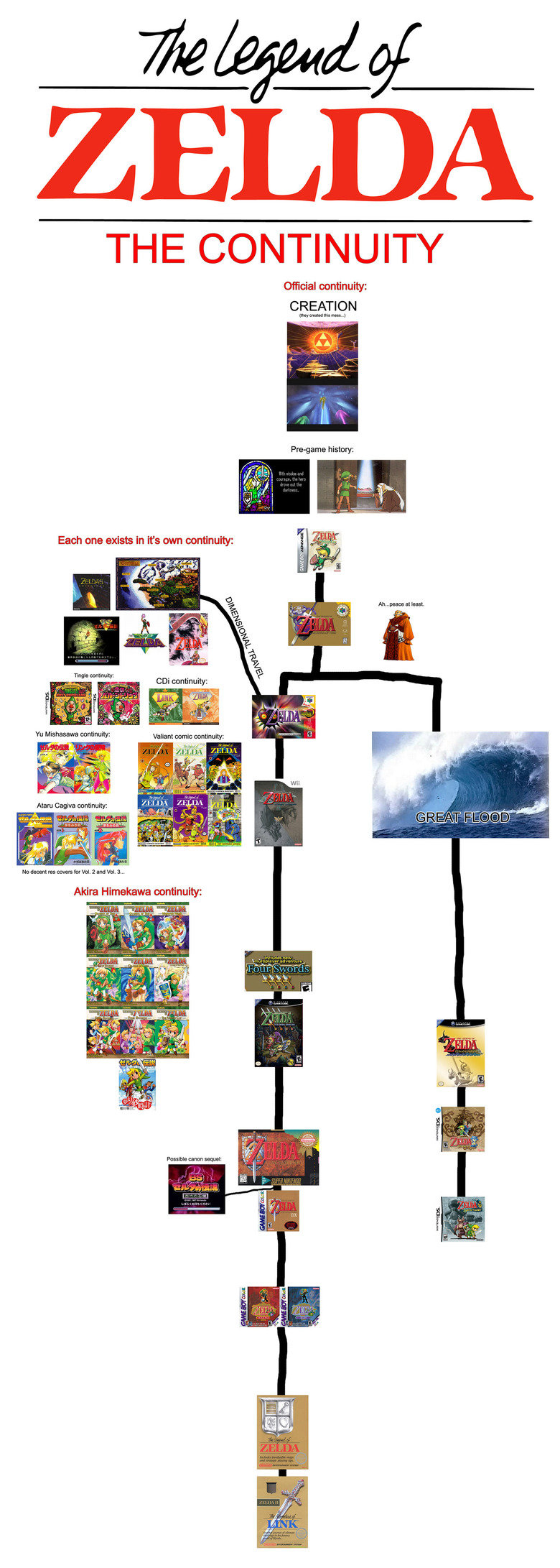 The Legend of Zelda: Timeline Edition. . THE CONTINUITY Official continuity: CREATION Each one exists in it' s own continuity: Na decent to: cover: for WI. 2 an