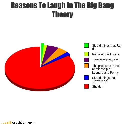 The Big Bang Theory. . ht laugh In we my Bang mean! Stu pid things that Raj Raj talking with girls How nerds they are The problems in the relationship of Leonar