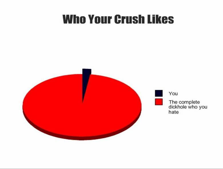 "The Truth. Yes.. WHO VIII]! crush ""IRS I The complete dickhole who you hate. only anger can make this graph"