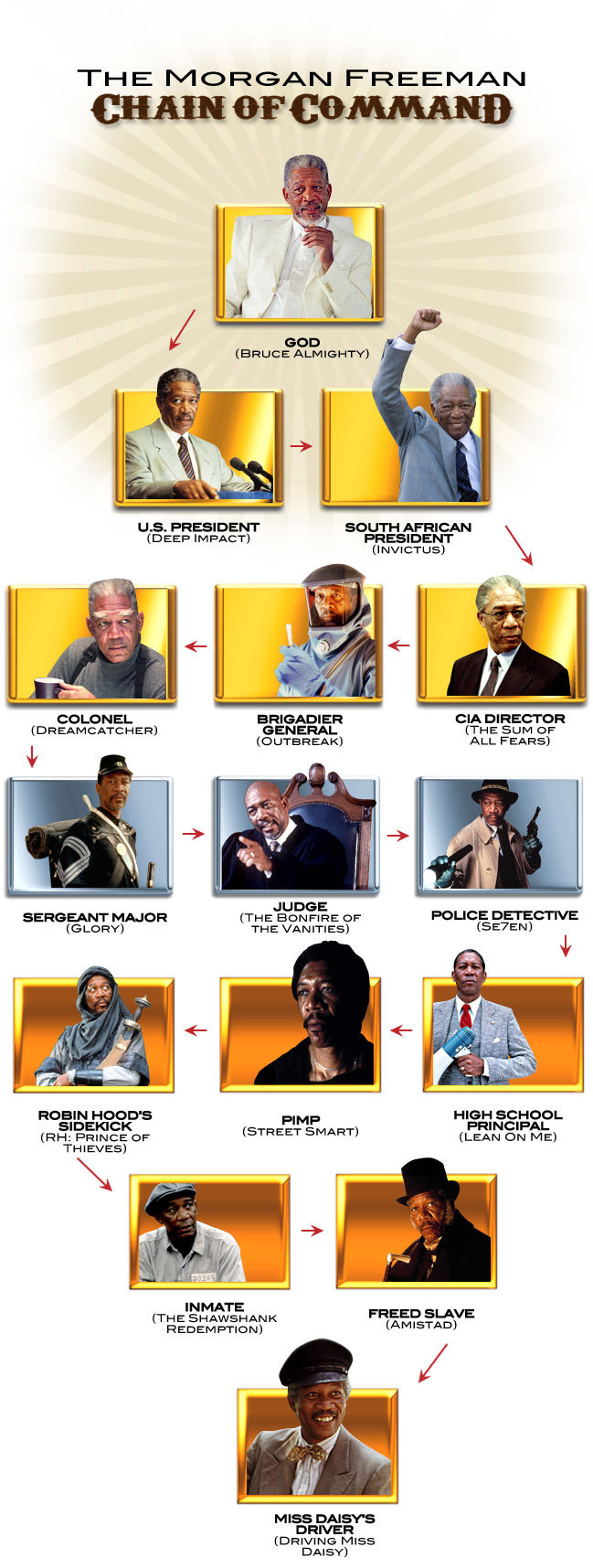 "The Morgan Freeman Chain Of Command. Found online. THE FREEMAN LLB. PRESIDENT AFRICAN in EET' IMPACT} BRIGADIER cm :' I"" Dfl GENERAL {THE SLIM OF ALI. FEARS} JU"