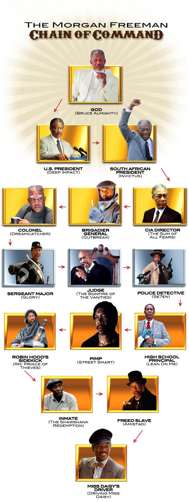 "The Morgan Freeman Chain of Command. Morgan Freeman rag to fame. THE FREEMAN LLB. PRESIDENT AFRICAN in EET' IMPACT} BRIGADIER cm :' I"" Dfl GENERAL {THE SLIM OF"