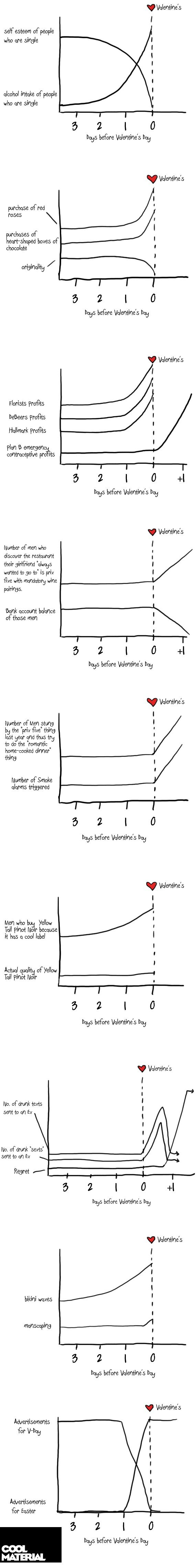 This Just About Sums Up Valentine's Day. . V Valentine' s sdf esteem who are shale I intake of tooie ', who are single Ms before Valentine' s by V Valentines pu
