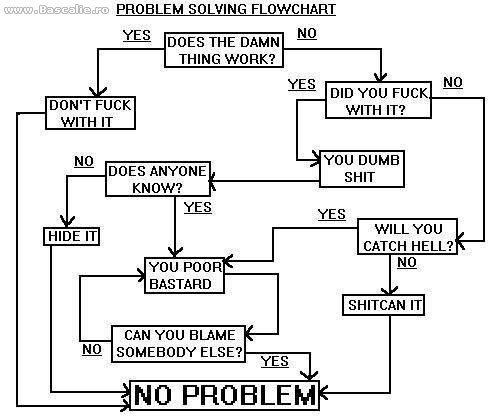 this might help. . PROBLEM SALVING FLOWCHART his DOES THE DAMN NO THING WORK? DON' T FUCK WITH IT YOU DUMB DOES ANYONE SHIT KNOW? WILL YOU CATCH HELL? YOU POOR